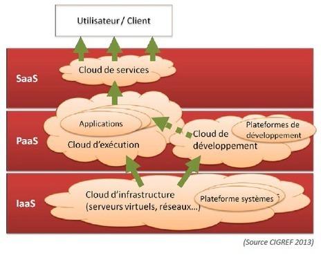 Cloud - définition des modèles de service   Geeks   Scoop.it