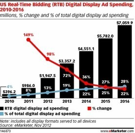 2012年のRTBと検索リターゲティングを振り返る | Ad:tech Investigator | Scoop.it