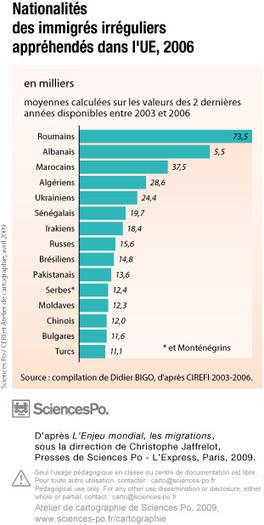 Immigrés irréguliers, nationalités des immigrés irréguliers appréhendés dans l'UE, 2006 | Europe Centrale | Scoop.it