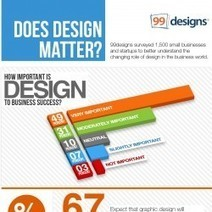 Does Design Matter? 99designs Survey of 1,500 Small Businesses and Startups to Find Out. | Juice Creative | Scoop.it
