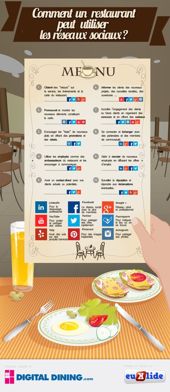 [ Infographie ] Pourquoi un restaurant doit être sur les réseaux sociaux ? | Office de tourisme du canal du Midi professionnels | Scoop.it