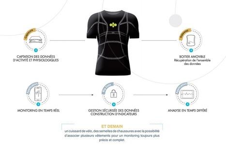 Cityzen Sciences, un petit frenchy au pays des textiles connectés | TuttiQuanti – Tout sur le Quantified Self : applis, objets connectés, sport, cigarette, régime, … | Marketing, Innovation et Tendances | Scoop.it