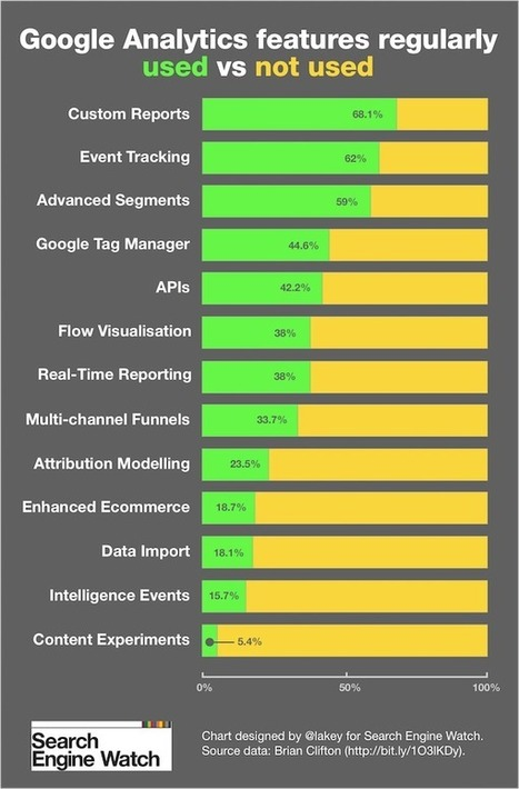 10 years of Google Analytics… and 10 features you're probably not using | B2B Marketing Online | Scoop.it