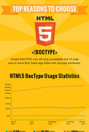Reason to Choose HTML5 in 2015 Preferable for Developers – Infographic | Web Development Blog, News, Articles | Scoop.it