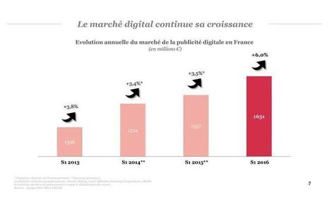 Une progression hétérogène du marché publicitaire digital en France tirée par le social, le mobile et le programmatique d'après l'Observatoire de l'ePub SRI-pwc-Udecam | Offremedia | Big Media (En & Fr) | Scoop.it
