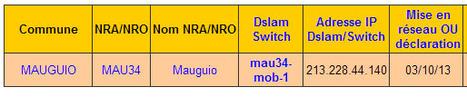 Free teste un mystérieux équipement dans un NRA   Free Mobile, Orange, SFR et Bouygues Télécom, etc.   Scoop.it