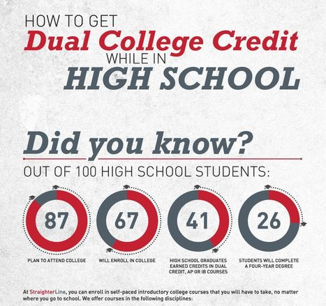 How to dual enroll in high school and get college credit - Education Infograph - StraighterLine | Dual credit | Scoop.it