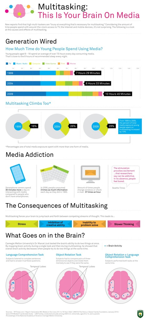 "Multitasking:This is Your Brain - ""Lousy at everything"" 