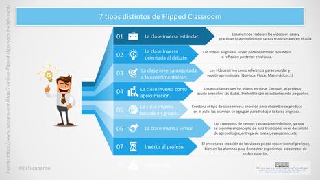 Los siete modelos de flipped classroom: ¿Con cuál te quedas? | Competencias en la EMS | Scoop.it