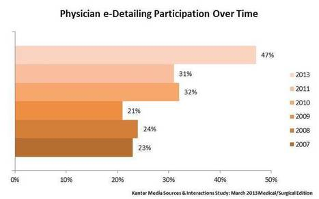 E-Detailing Continues to Increase in Popularity with Physicians - Dave Emery | Kantar Media Healthcare Research | e-detailing | Scoop.it