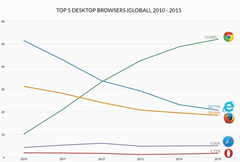 This Is Why Microsoft Is Killing Off The Internet Explorer Brand | Toulouse networks | Scoop.it