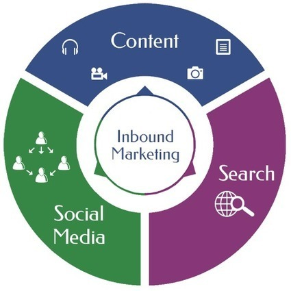 Inbound Marketing Explained and Compared | Inbound- content Strategy | Scoop.it