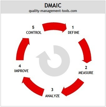DMAIC | Lean in Education | Scoop.it