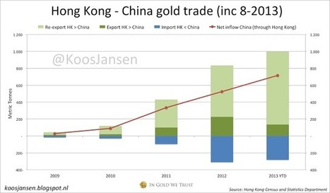 IN GOLD WE TRUST: Mainland & Hong Kong Net Gold Import Jan-Aug 1154 Tons | Gold and What Moves it. | Scoop.it