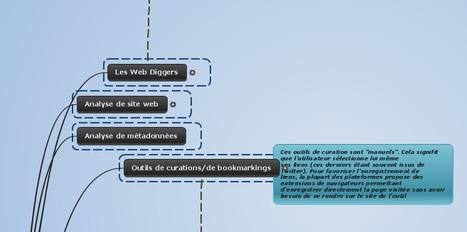 Outils de veille Web 2.0 | TICE, Web 2.0, logiciels libres | Scoop.it