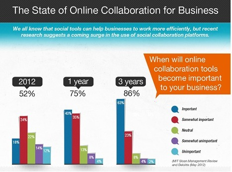 Recession Drives 75% of Businesses to Use Online Collaboration Tools | Business 2 Community | The Social Web | Scoop.it