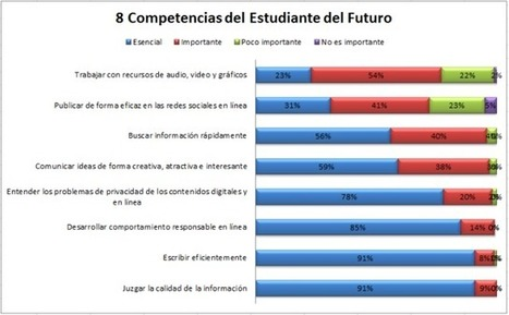 Las 8 Competencias del Estudiante del Futuro | Digital proposals | Scoop.it