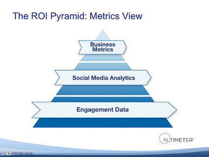The Behavioral, Emotional, and Technological Barriers to Social ROI | Simply Measured | Social Business | Scoop.it