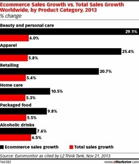 Beauty Sector Sees Strong Ecommerce Growth | Entrepreneurship, Innovation | Scoop.it