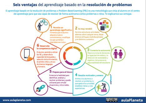 6 ventajas del aprendizaje basado en Resolución de Problemas #infografia #education | Recull diari | Scoop.it
