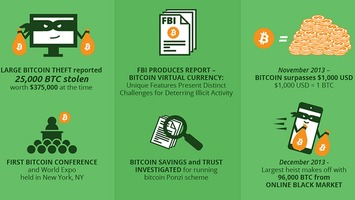 Bitcoin Infographic: Discover the Cryptocurrency's Past and Future | money money money | Scoop.it