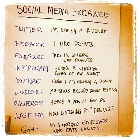 Social Media Explained | Social Media | Scoop.it