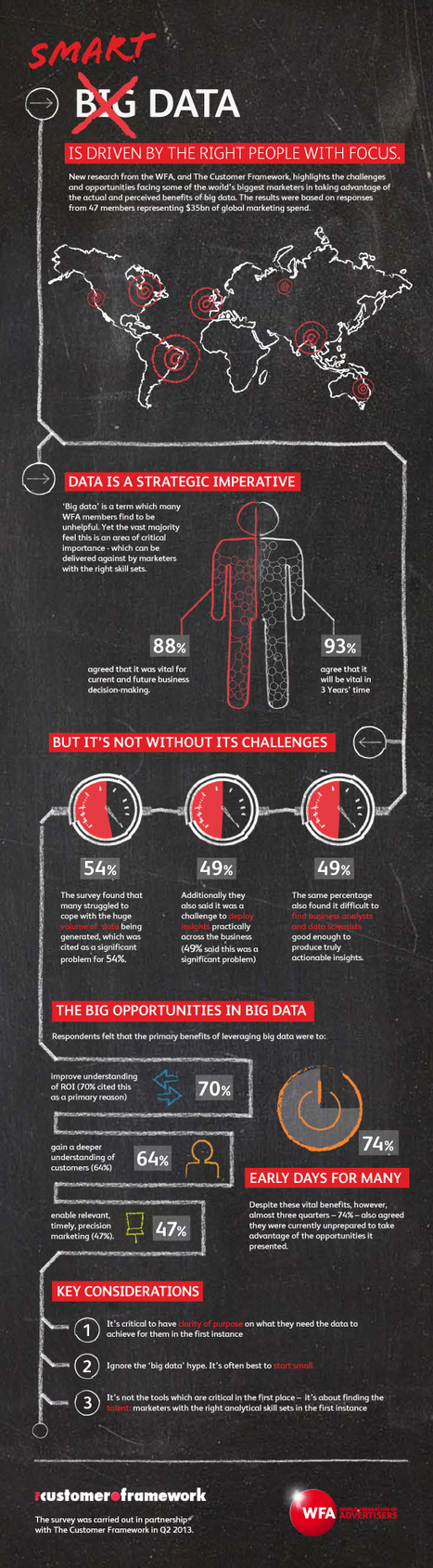 INFOGRAPHIC: Smart Data Is Driven By The Right People   Development Market   Scoop.it