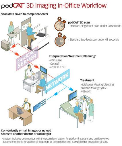 CurveBeam - pedCAT™ | Medical Engineering = MEDINEERING | Scoop.it
