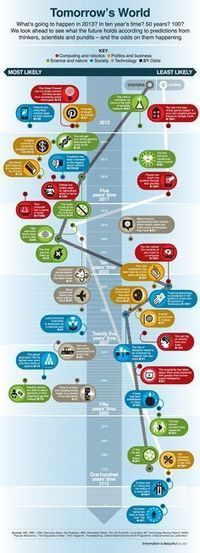 What Will The Internet Look Like In 100 Years - infographic | Future Technologies and Expected Impacts | Scoop.it