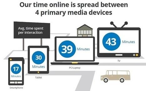 En route vers le multi-écrans | Mediapeps | Scoop.it