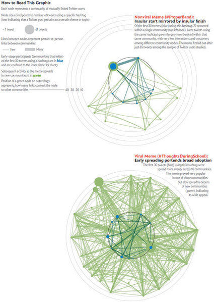 Twitter Trends Help Researchers Forecast Viral #Memes   #SNA #contagion   Influence et contagion   Scoop.it
