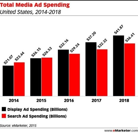 The 5 Reasons Paid Search Will Be Second Behind Display Starting Next Year In The US | Digital Marketing News | Scoop.it