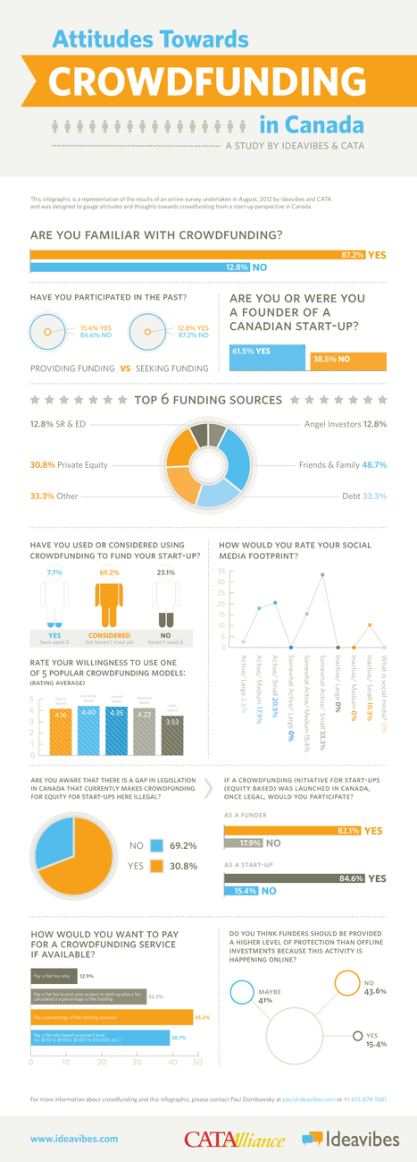 69% of Canadian Entrepreneurs Have Considered Using Crowdfunding for Their Startups Infographic - Techvibes.com | Crowdfunding World | Scoop.it