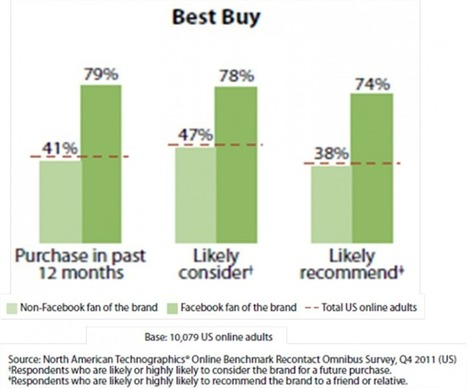 """The Facebook Factor"": Forrester's Facebook Impact Model Quantifies The Impact Of A Facebook Fan 