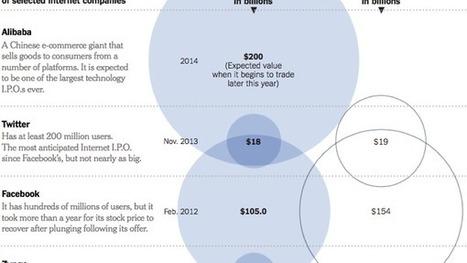 From Netscape to Alibaba   innovation + entrepreneurship   Scoop.it