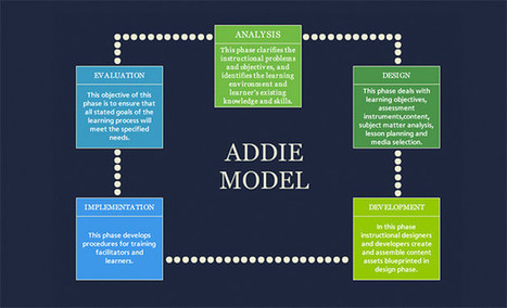 Learn About the ADDIE Model with These Interactive Examples #140 | Usage Numérique Université | Scoop.it