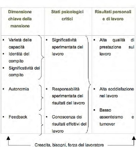 Compiti e mansioni | Il giornale delle pmi | Scoop.it