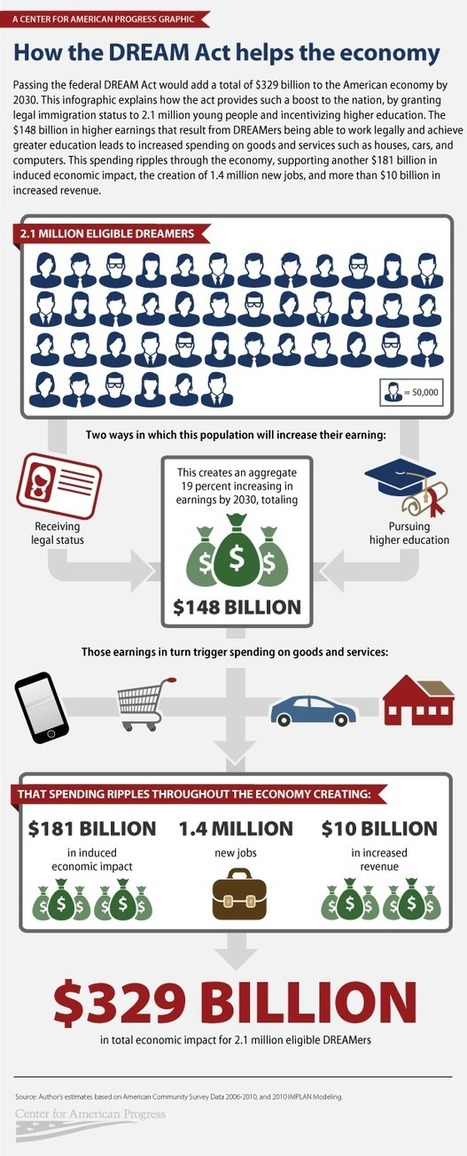 Infographic: How the DREAM Act Helps the Economy | The Evolving Story of Immigration | Scoop.it