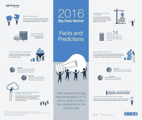 2016 Big data market: facts and predictions   Big Data, why Big?   Scoop.it