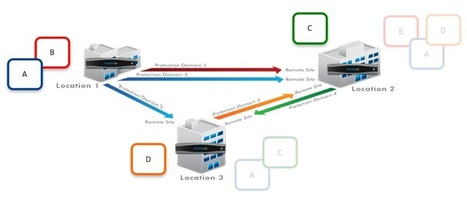 Enterprise Cloud for Service Providers: Data Protection and DR as a Service | Virtualization | Scoop.it