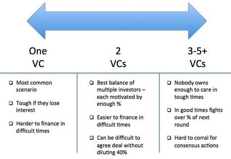 How Many Investors are Too Many? | Lean Startup Framework | Scoop.it