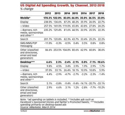 US : une perte de vitesse pour le Desktop au profit du Mobile - Ratecard   Statistiques & tendances mobiles   Scoop.it