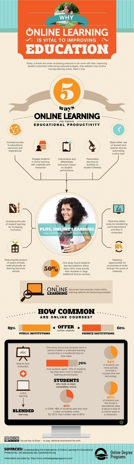 eLearning Infographics | Pensamiento crítico y su integración en el Curriculum | Scoop.it