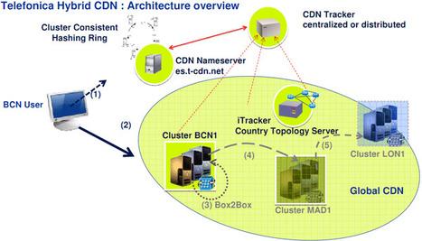 Content Delivery Network (CDN): Qué es, para qué sirve y por qué no rompe con la Neutralidad de la Red | Recull diari | Scoop.it