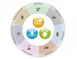Sircome | Communication environnementale | Scoop.it