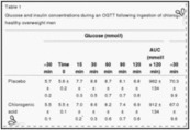 Acute Effects of Decaffeinated Coffee and the Major Coffee Components Chlorogenic Acid and Trigonelline on Glucose Tolerance | Regulate and Lower Blood Sugar With Food | Scoop.it