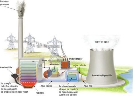 La Energía | tecno4 | Scoop.it