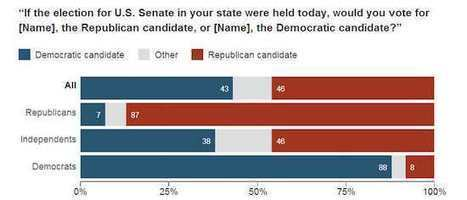 Politics: NPR poll of 2014 battleground states is disastrous for Dems