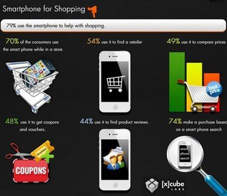 The Mobile Target Audience: Using Mobile Marketing for Business | Get Noticed On the Web! | Scoop.it