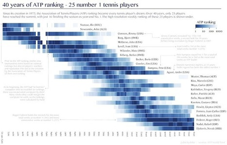 The best tennis players of the ATP ranking era | 1000+ words | Scoop.it
